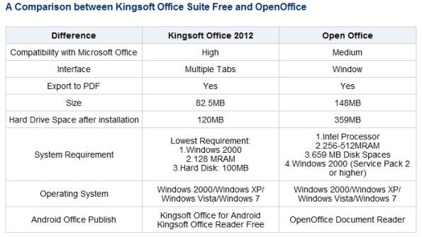 open office vs kingsoft office suite